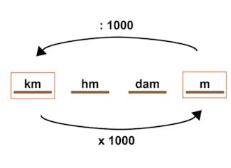Vergelijken en ordenen van m en km