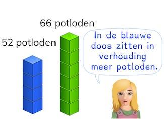 Vergelijken van verhoudingen met aantallen