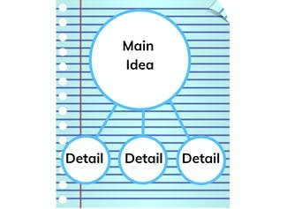 I can determine the main idea and supporting details of a text.