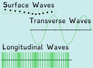 I can describe patterns of waves in terms of amplitude and wavelength.