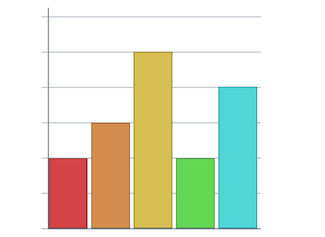 A tool to help create bar charts on your interactive whiteboard.