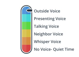 Visualize which voice levels are appropriate for different scenarios.