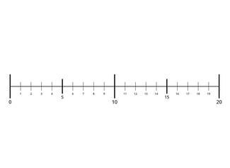 Create number lines from 0 to 10,000.